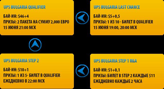 Структура сателлитов UPS Болгария